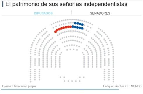 patrimonio independentistas